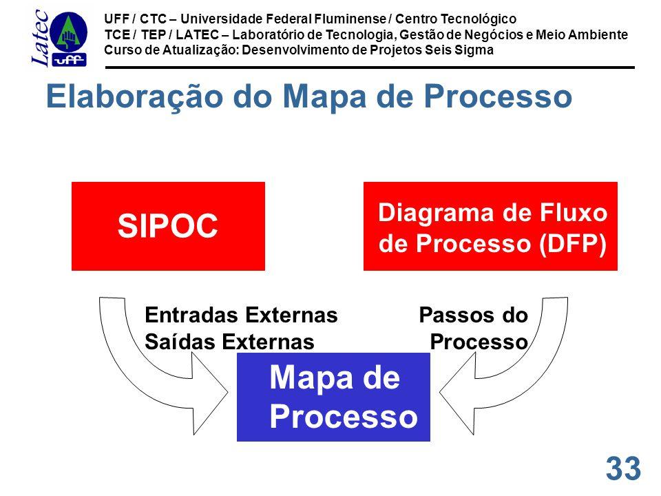 Elaboração do Mapa de Processo