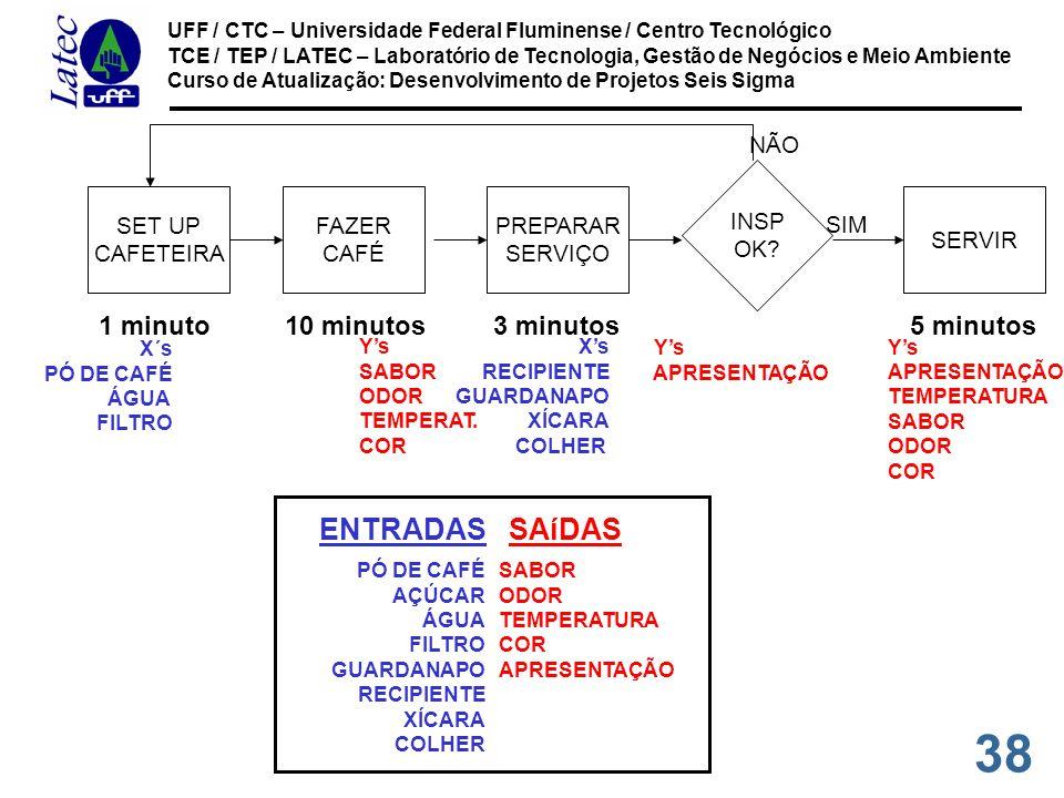 ENTRADAS SAíDAS 1 minuto 10 minutos 3 minutos 5 minutos SET UP