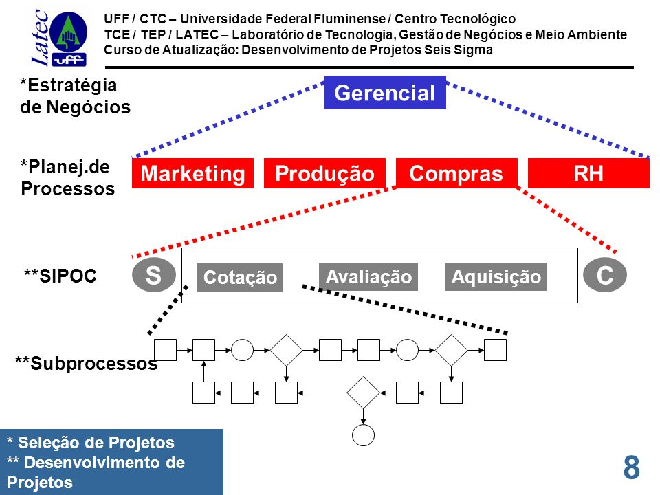 S C Gerencial Produção Compras RH Marketing *Estratégia de Negócios