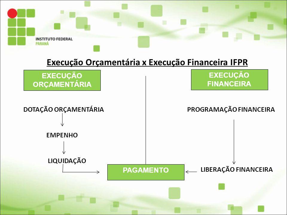 Execução Orçamentária x Execução Financeira IFPR EXECUÇÃO ORÇAMENTÁRIA