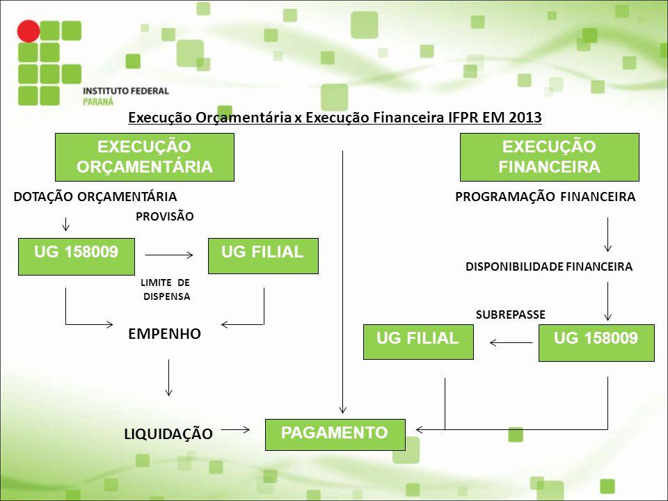 Execução Orçamentária x Execução Financeira IFPR EM 2013