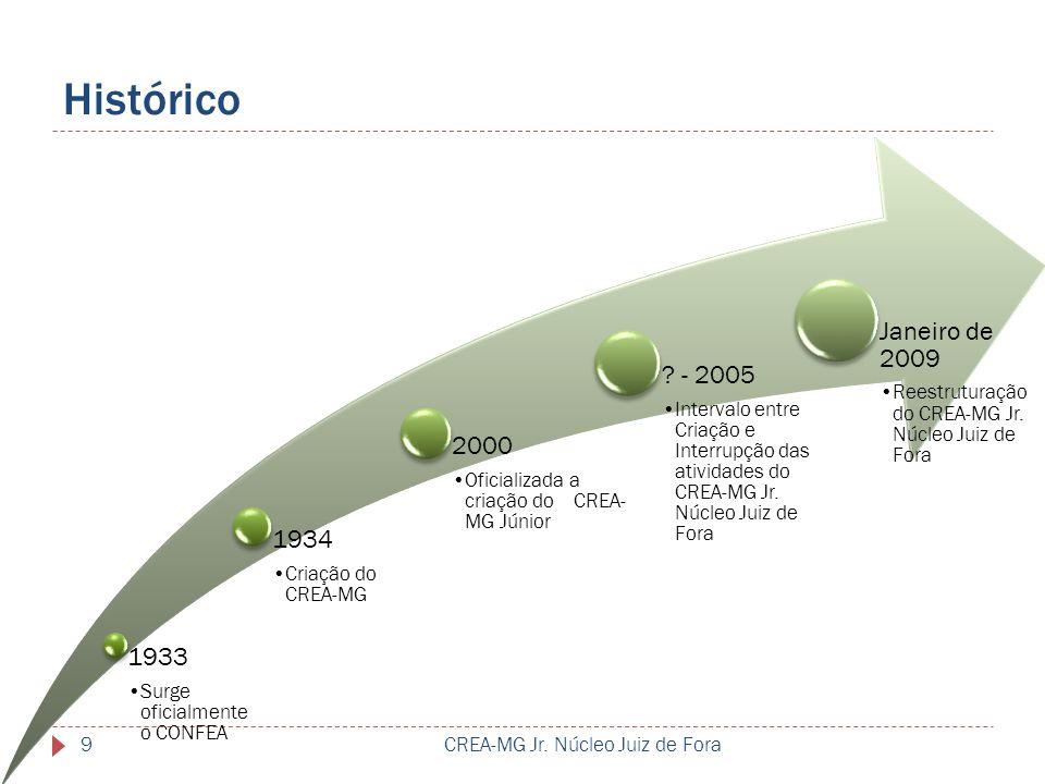 Histórico 1933. Surge oficialmente o CONFEA. 1934. Criação do CREA-MG. 2000. Oficializada a criação do CREA-MG Júnior.