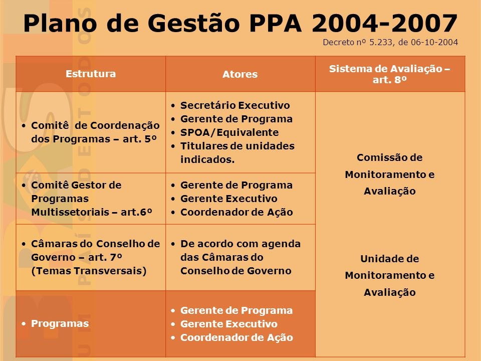 Plano de Gestão PPA 2004-2007 Estrutura Atores
