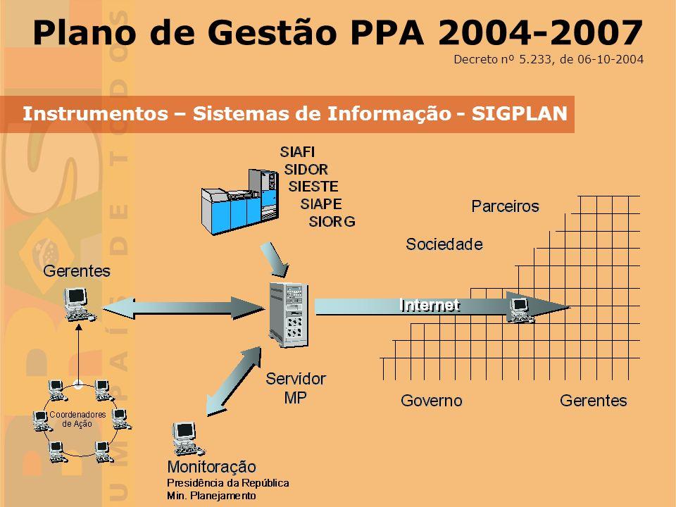 Plano de Gestão PPA 2004-2007 Decreto nº 5.233, de 06-10-2004.