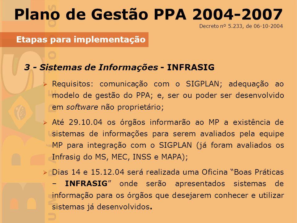 Plano de Gestão PPA 2004-2007 Etapas para implementação