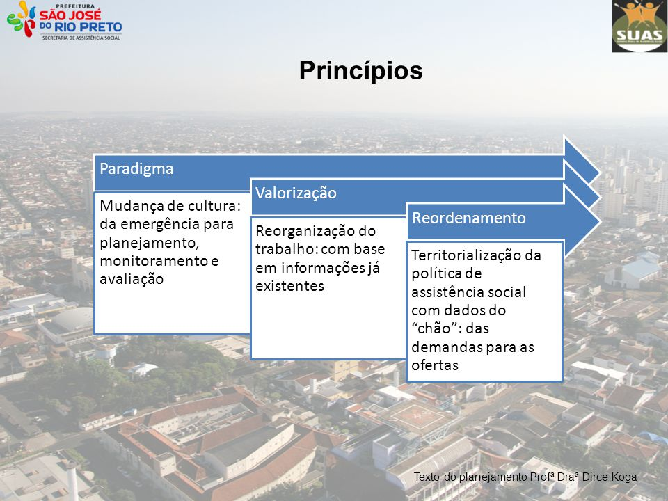 Princípios Paradigma Valorização Reordenamento