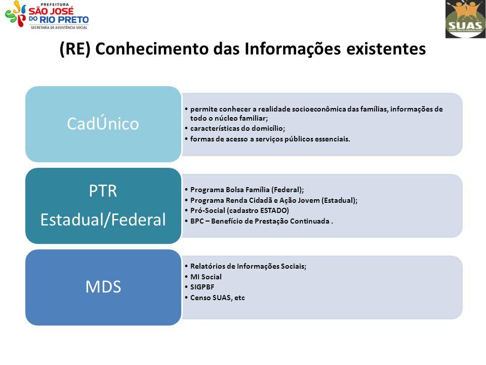 (RE) Conhecimento das Informações existentes