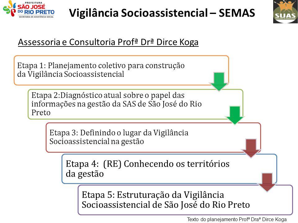 Vigilância Socioassistencial – SEMAS