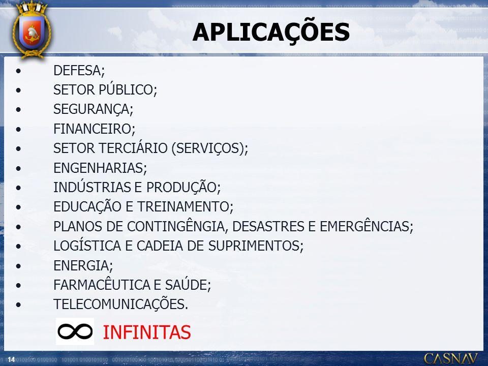 APLICAÇÕES INFINITAS DEFESA; SETOR PÚBLICO; SEGURANÇA; FINANCEIRO;