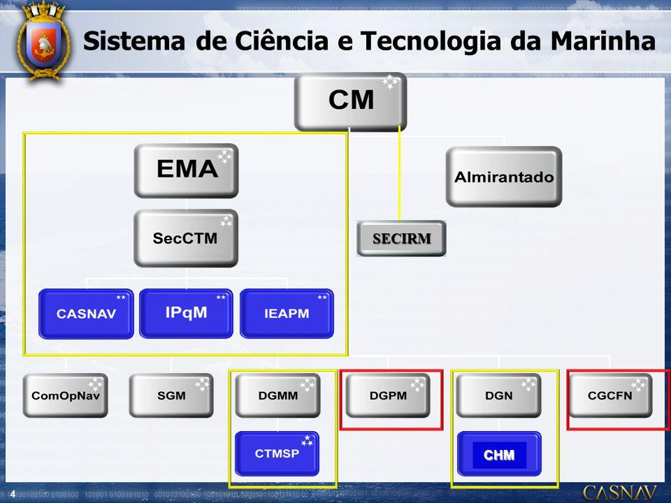 Sistema de Ciência e Tecnologia da Marinha