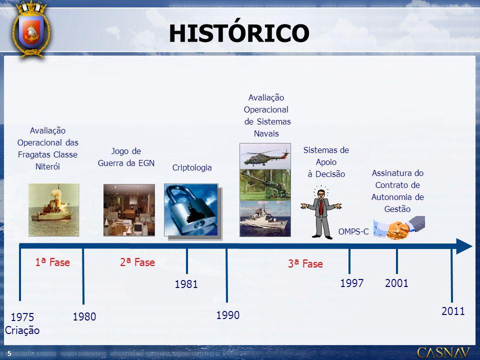 HISTÓRICO 1ª Fase 2ª Fase 3ª Fase 1981 1997 2001 2011 1975 Criação
