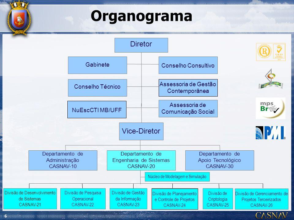 Organograma Diretor Vice-Diretor Gabinete Conselho Consultivo