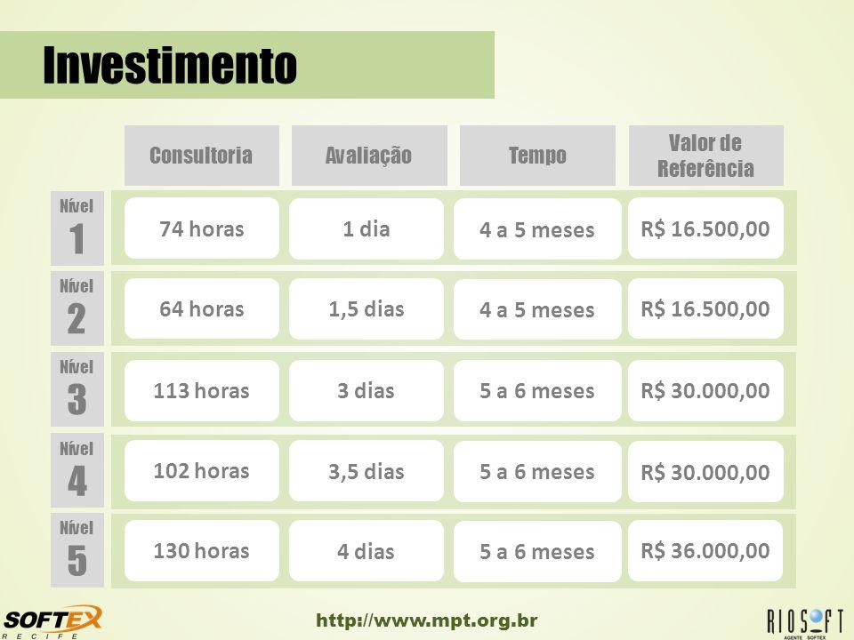 Investimento 1 2 3 4 5 74 horas 1 dia 4 a 5 meses R$ 16.500,00