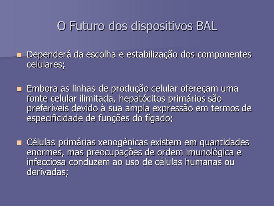 O Futuro dos dispositivos BAL