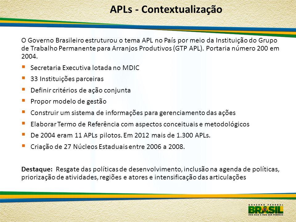 APLs - Contextualização