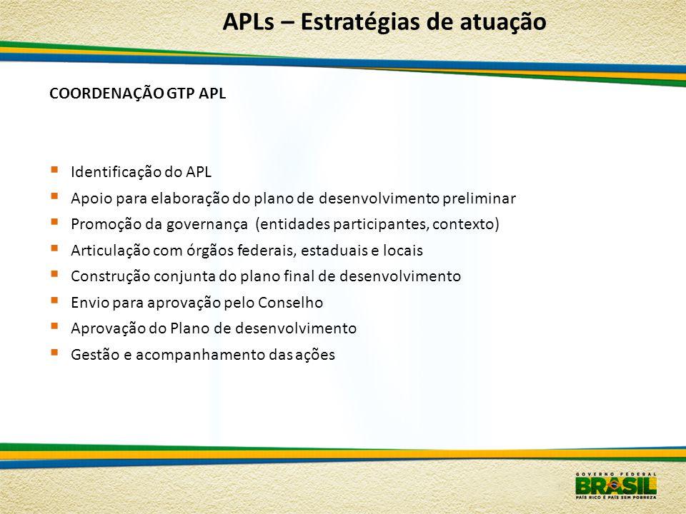 APLs – Estratégias de atuação