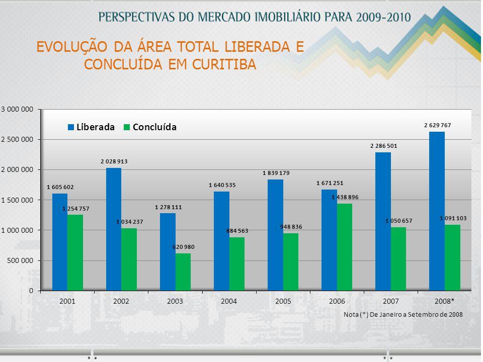 EVOLUÇÃO DA ÁREA TOTAL LIBERADA E CONCLUÍDA EM CURITIBA