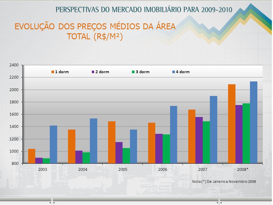 EVOLUÇÃO DOS PREÇOS MÉDIOS DA ÁREA TOTAL (R$/M²)