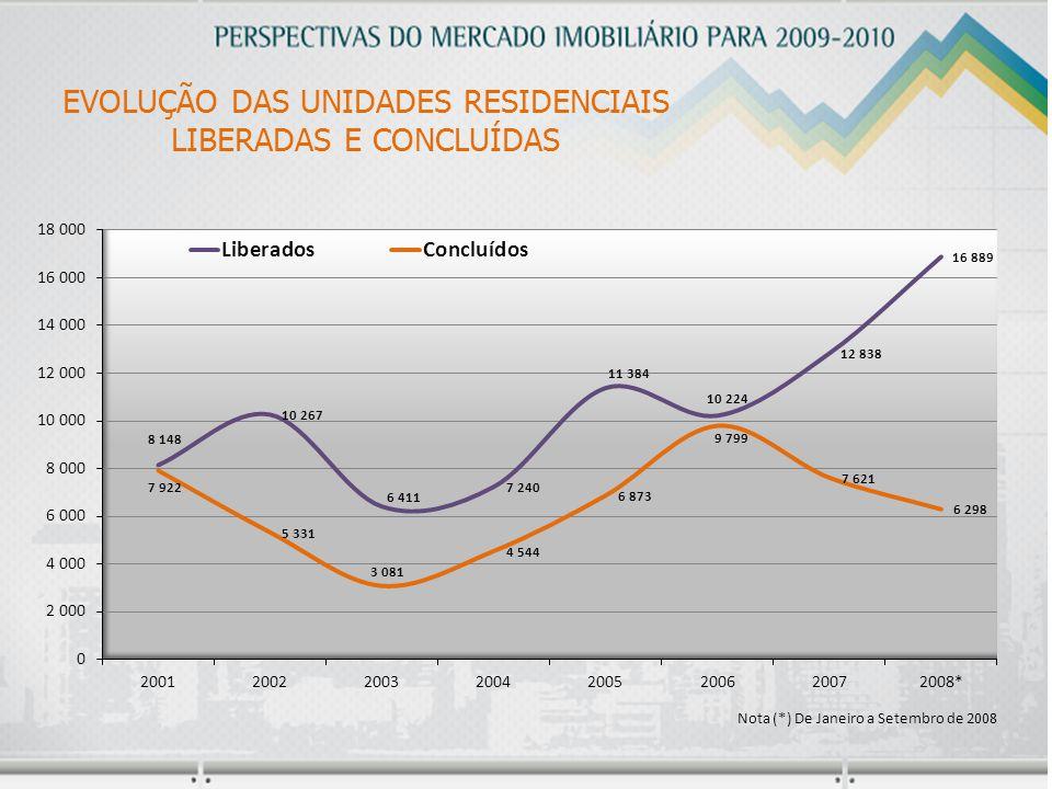 EVOLUÇÃO DAS UNIDADES RESIDENCIAIS LIBERADAS E CONCLUÍDAS