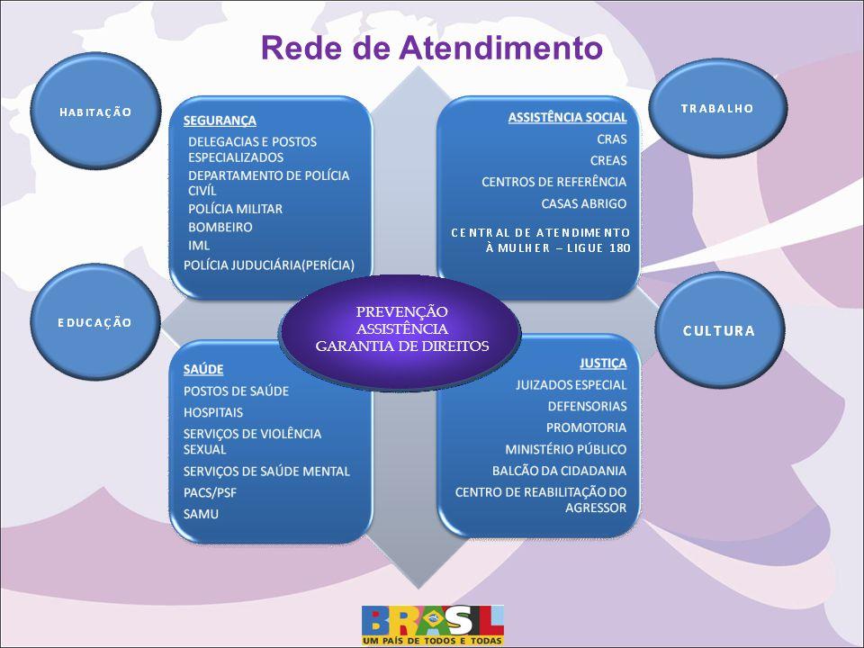 Rede de Atendimento PREVENÇÃO ASSISTÊNCIA GARANTIA DE DIREITOS