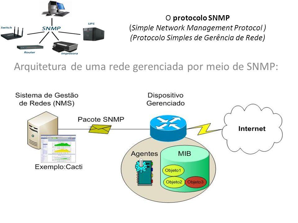 Arquitetura de uma rede gerenciada por meio de SNMP:
