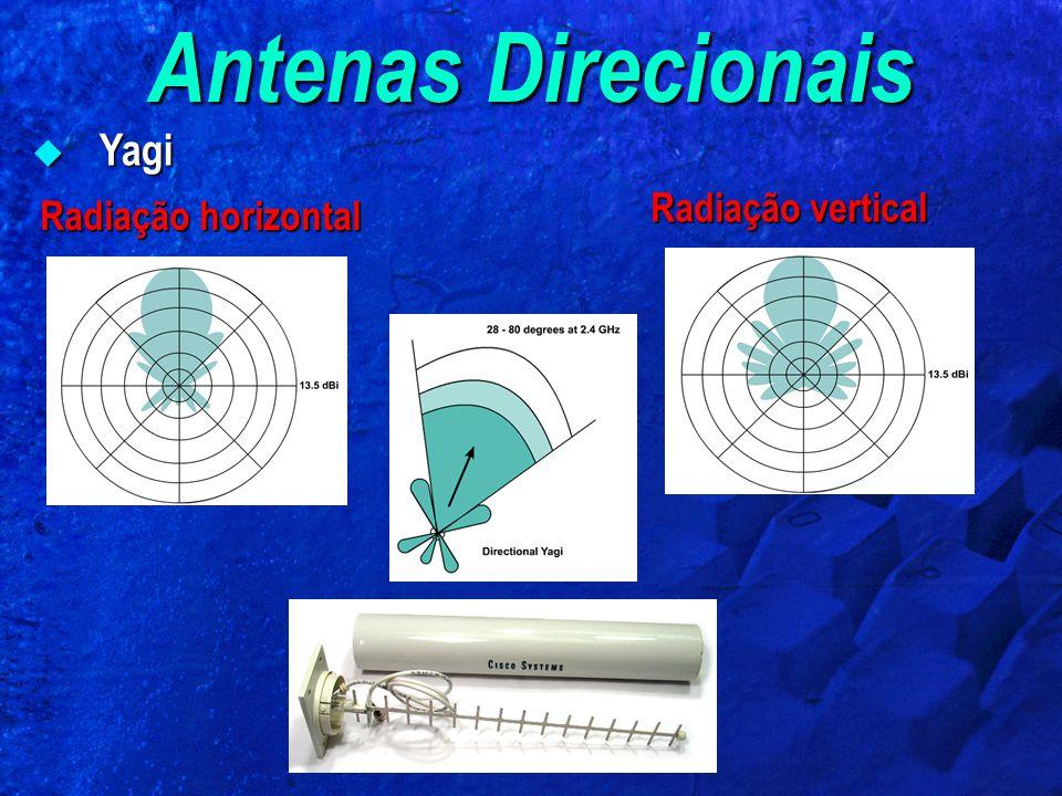 Antenas Direcionais Yagi Radiação vertical Radiação horizontal