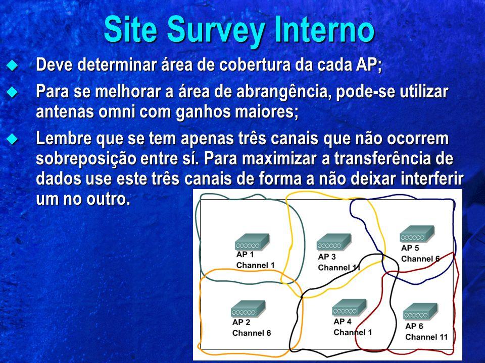 Site Survey Interno Deve determinar área de cobertura da cada AP;