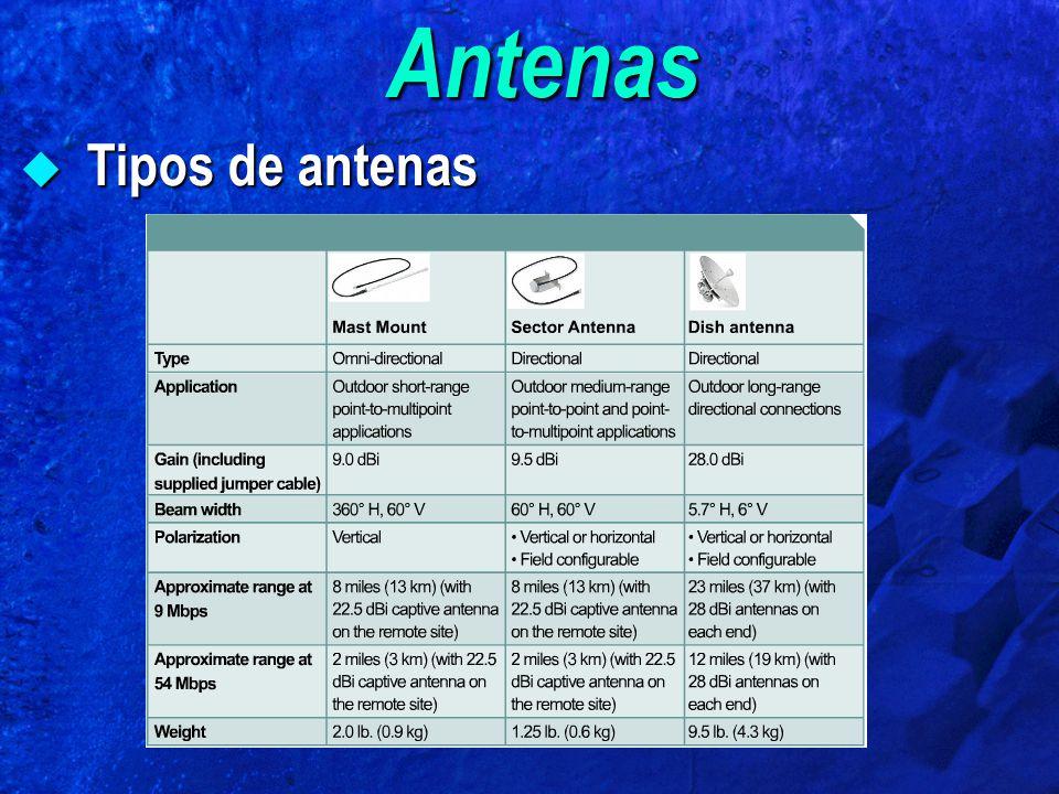 Antenas Tipos de antenas