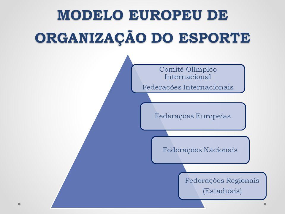 MODELO EUROPEU DE ORGANIZAÇÃO DO ESPORTE