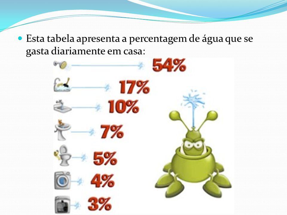 Esta tabela apresenta a percentagem de água que se gasta diariamente em casa: