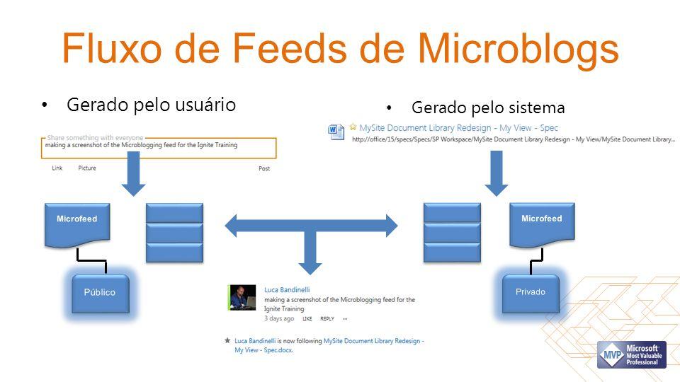 Fluxo de Feeds de Microblogs