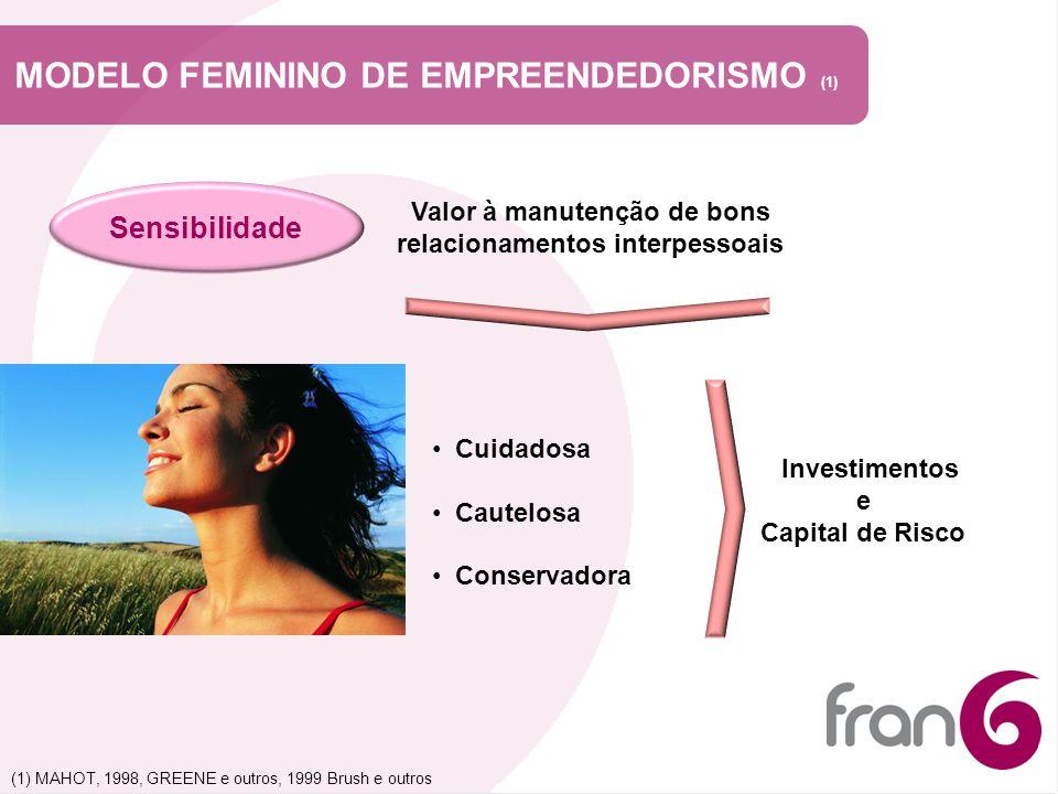 MODELO FEMININO DE EMPREENDEDORISMO (1)