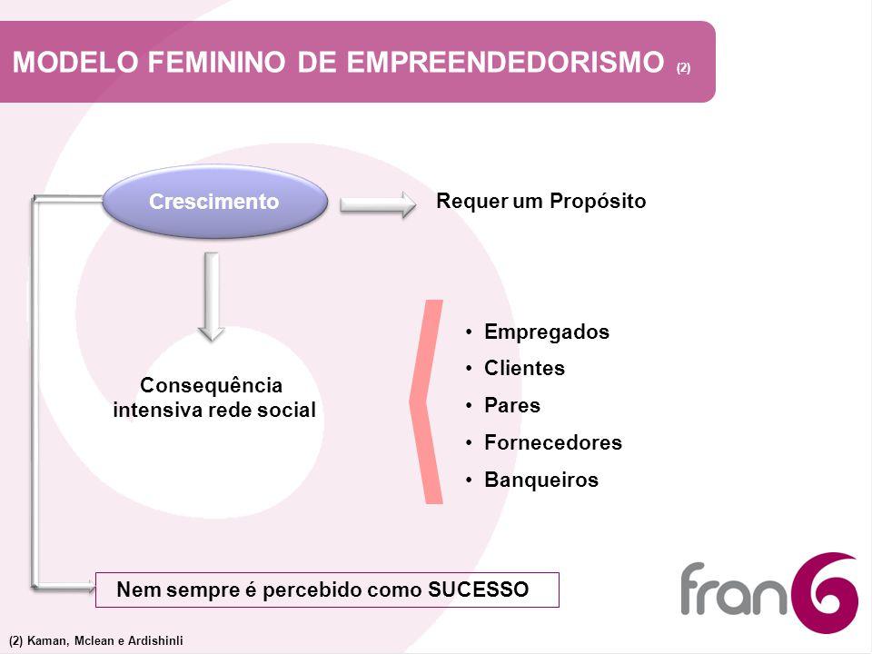 MODELO FEMININO DE EMPREENDEDORISMO (2)