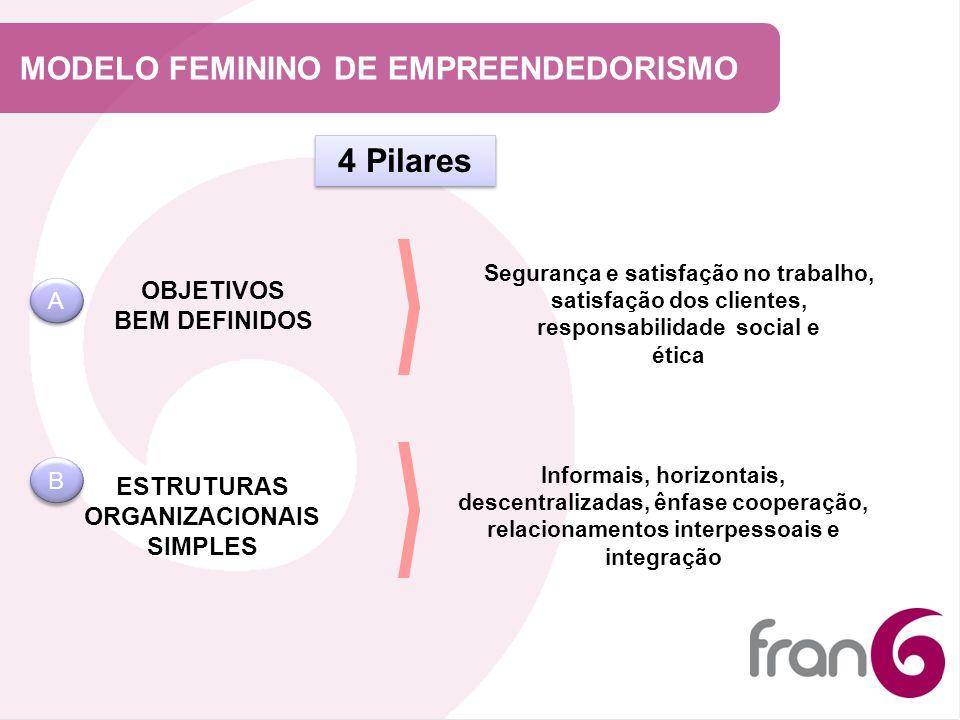 4 Pilares MODELO FEMININO DE EMPREENDEDORISMO OBJETIVOS BEM DEFINIDOS