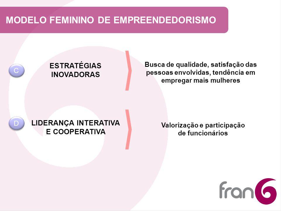 MODELO FEMININO DE EMPREENDEDORISMO