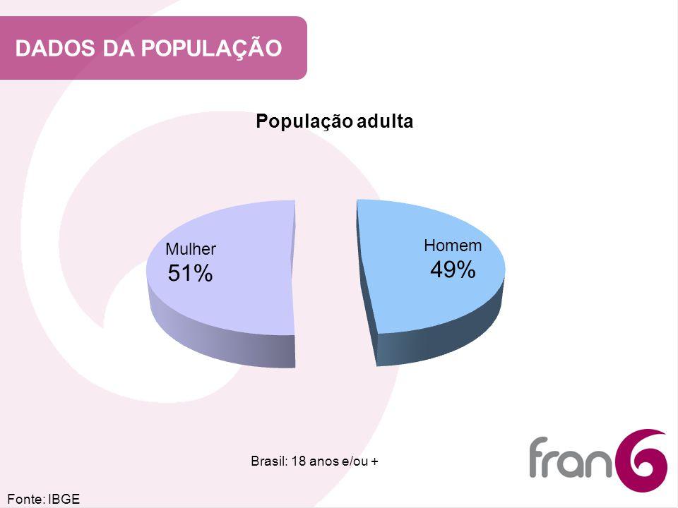 DADOS DA POPULAÇÃO População adulta Brasil: 18 anos e/ou + Fonte: IBGE