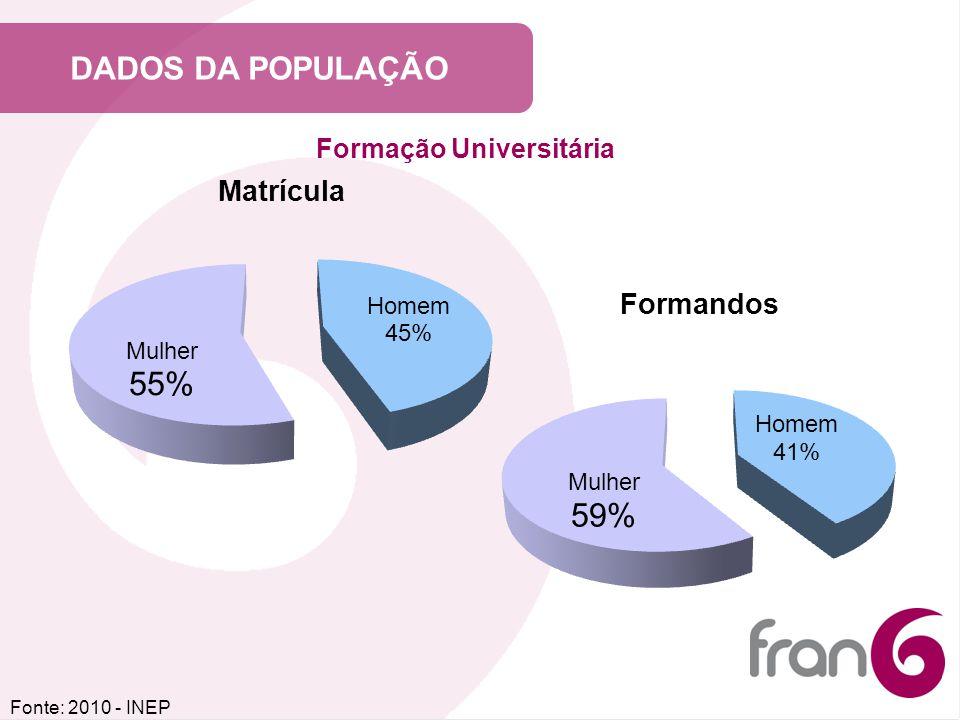 Formação Universitária
