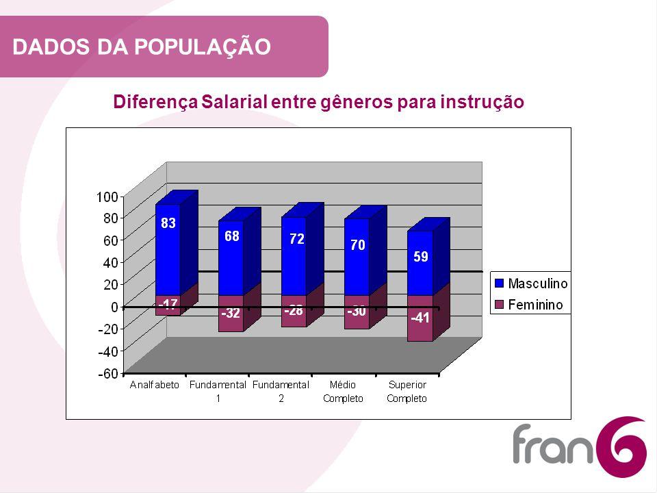 Diferença Salarial entre gêneros para instrução