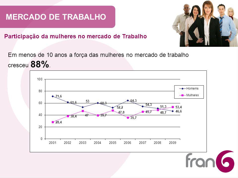 MERCADO DE TRABALHO Participação da mulheres no mercado de Trabalho