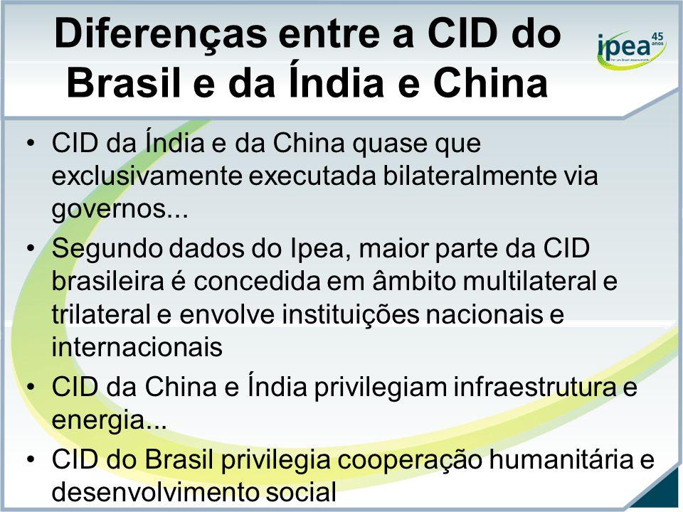 Diferenças entre a CID do Brasil e da Índia e China