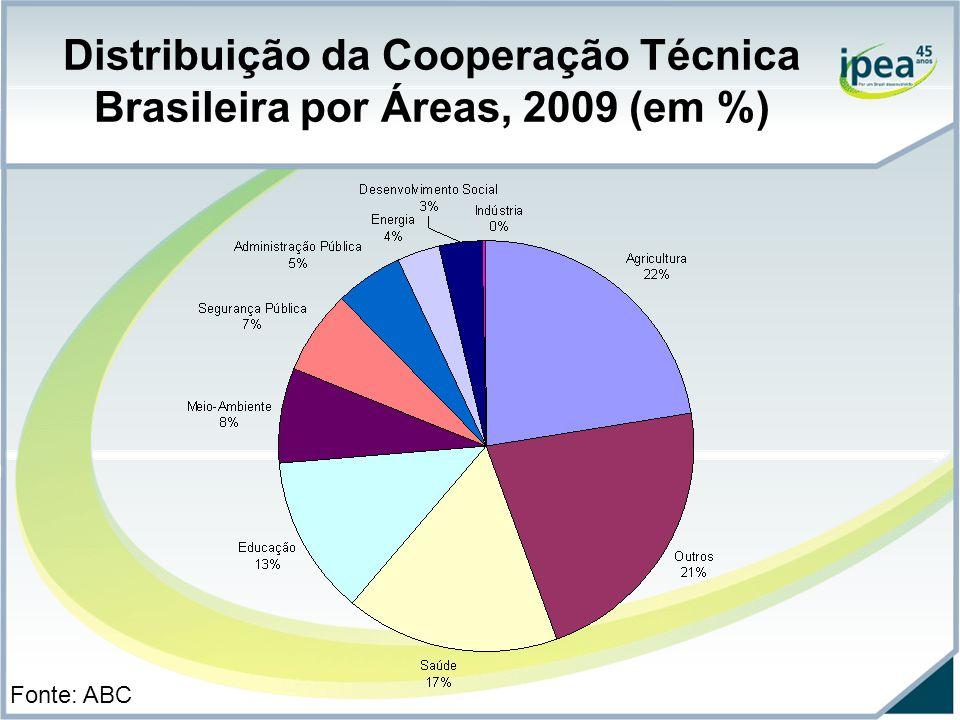 Distribuição da Cooperação Técnica Brasileira por Áreas, 2009 (em %)