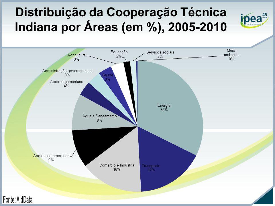 Distribuição da Cooperação Técnica Indiana por Áreas (em %), 2005-2010