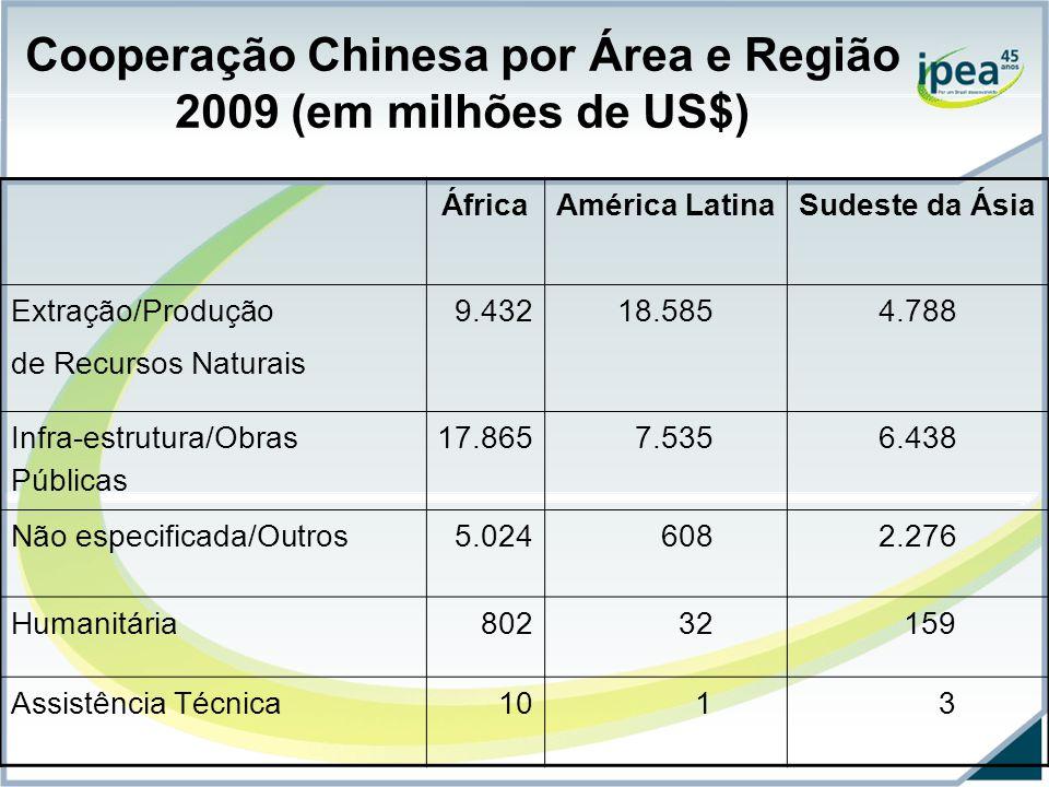 Cooperação Chinesa por Área e Região 2009 (em milhões de US$)