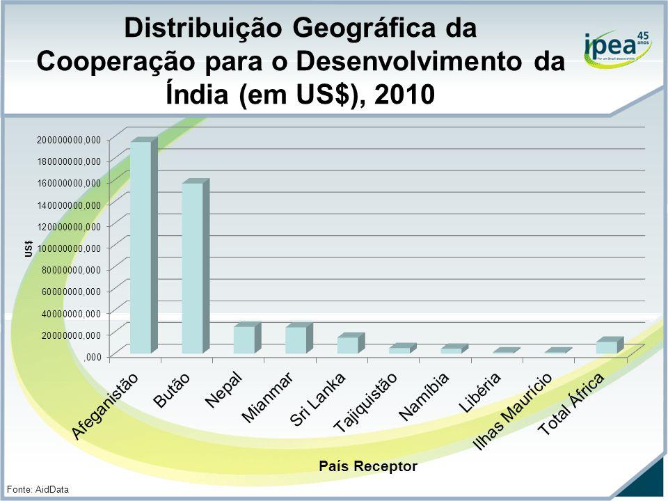 Distribuição Geográfica da Cooperação para o Desenvolvimento da Índia (em US$), 2010