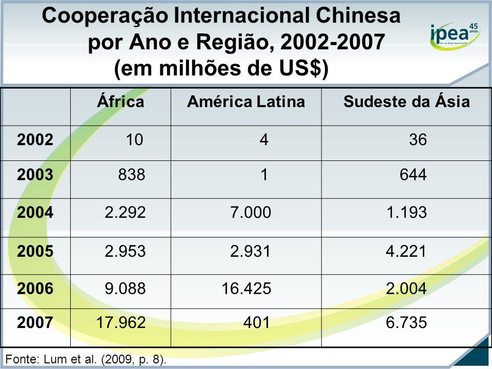 Cooperação Internacional Chinesa por Ano e Região, 2002-2007 (em milhões de US$)