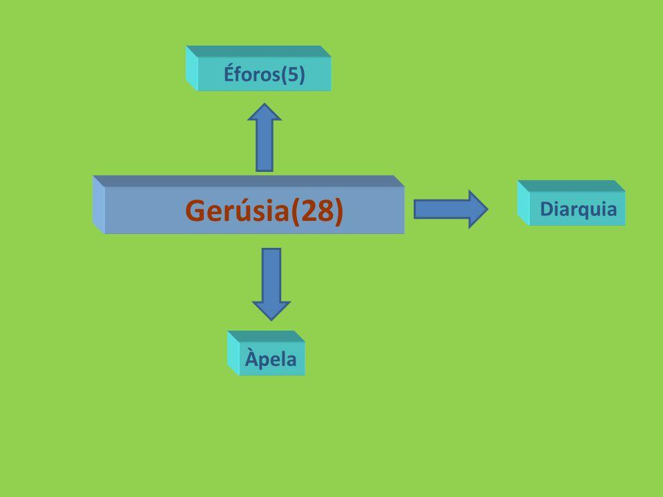 Éforos(5) Gerúsia(28) Diarquia Àpela
