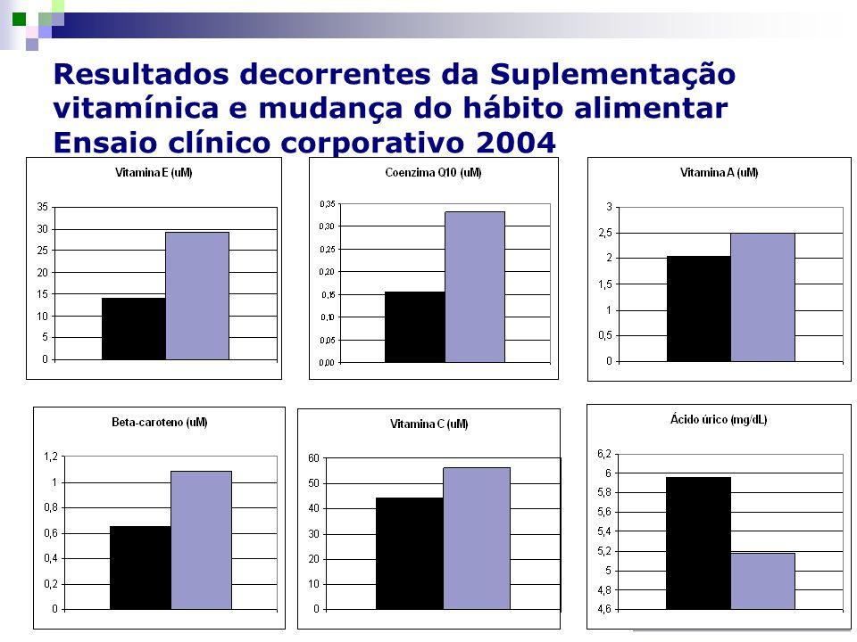 Resultados decorrentes da Suplementação vitamínica e mudança do hábito alimentar Ensaio clínico corporativo 2004