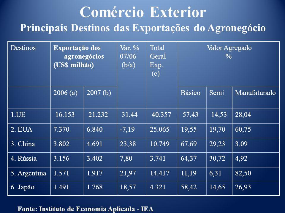 Comércio Exterior Principais Destinos das Exportações do Agronegócio