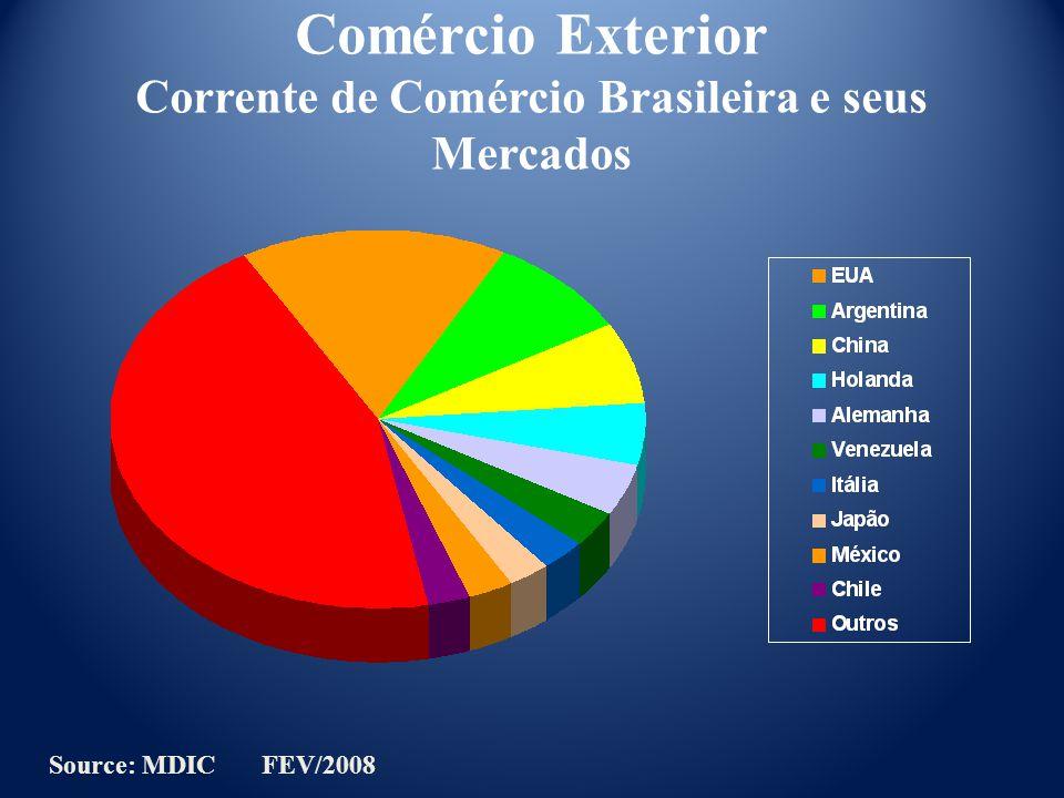 Comércio Exterior Corrente de Comércio Brasileira e seus Mercados