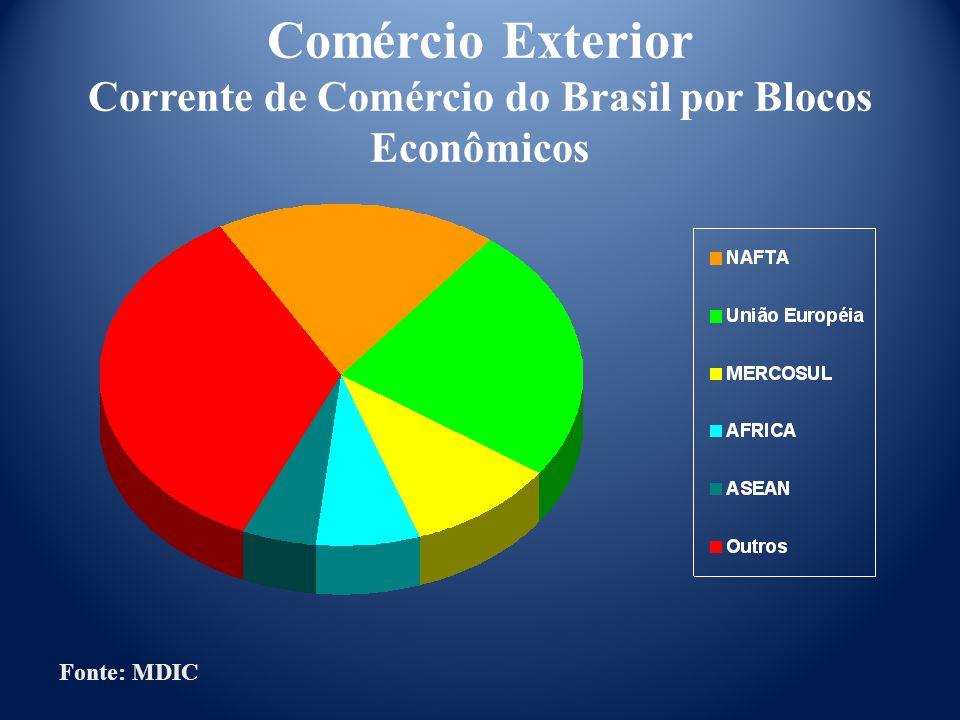 Comércio Exterior Corrente de Comércio do Brasil por Blocos Econômicos